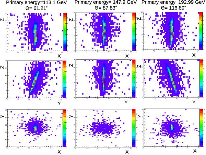 Calorimetry with deep learning: particle simulation and ...
