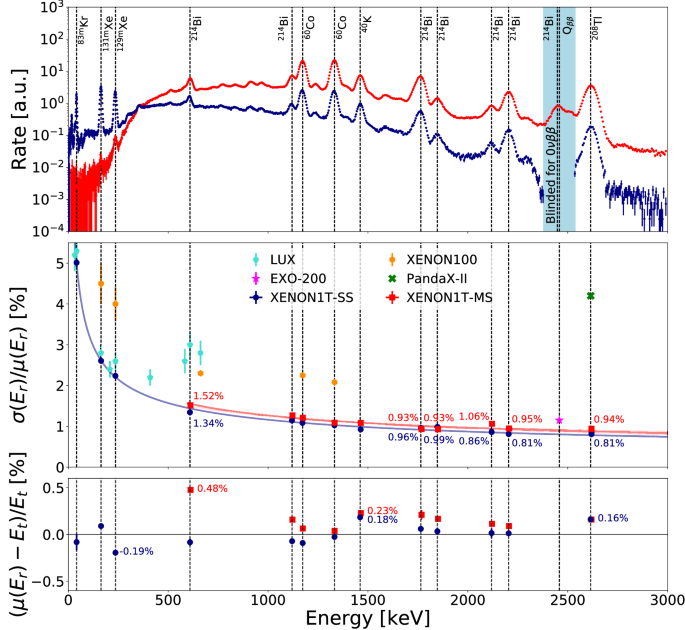 Energy resolution and linearity of XENON1T in the MeV energy range ...