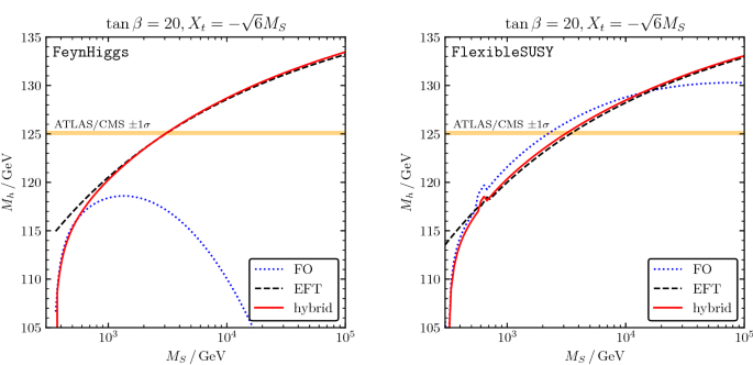 Higgs-mass predictions in the MSSM and beyond | SpringerLink