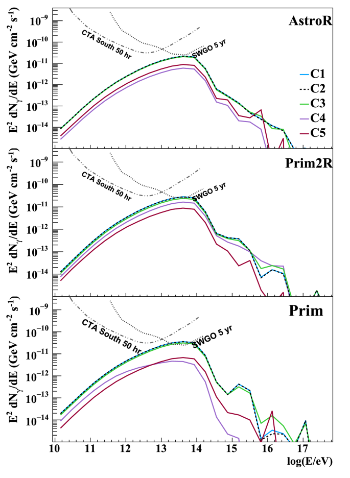 Probing UHECR production in Centaurus A using secondary neutrinos ...