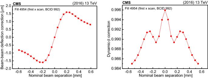 Precision luminosity measurement in proton–proton collisions at ...