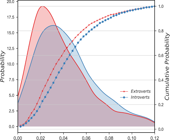 Extroverts tweet differently from introverts in Weibo | EPJ