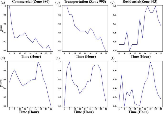 Understanding coupling dynamics of public transportation