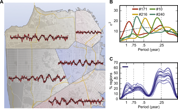 Spatio-temporal variations in the urban rhythm: the