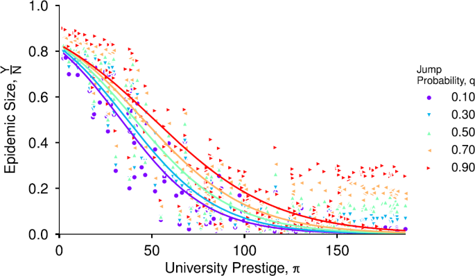 Prestige drives epistemic inequality in the diffusion of scientific