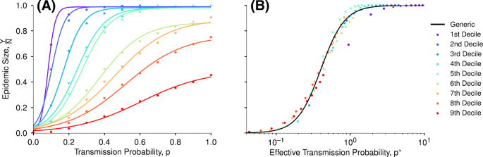 Prestige drives epistemic inequality in the diffusion of