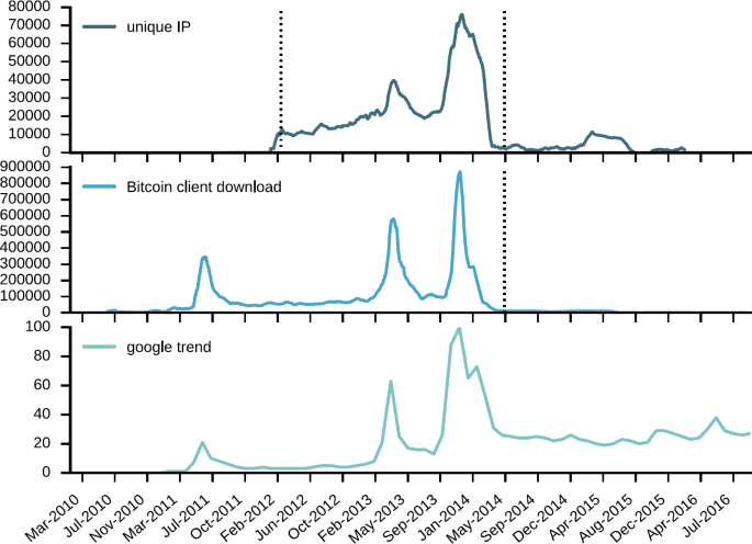 Analysis of the Bitcoin blockchain: socio-economic factors