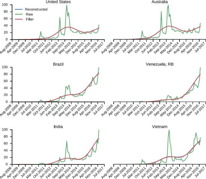 Analysis of the Bitcoin blockchain: socio-economic factors