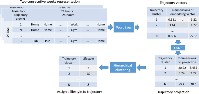 Identifying and predicting social lifestyles in people's