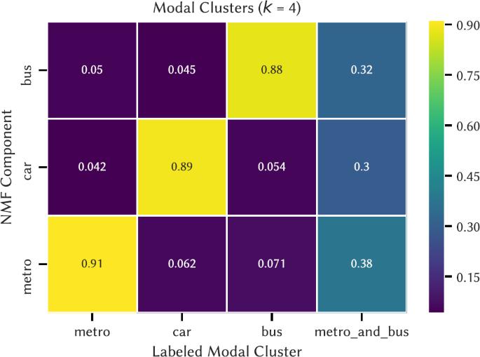 Inferring modes of transportation using mobile phone data
