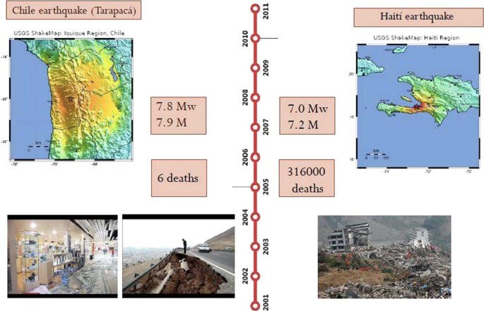 Nowcasting earthquake damages with Twitter | EPJ Data Science | Full
