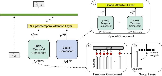 Activism via attention: interpretable spatiotemporal learning to