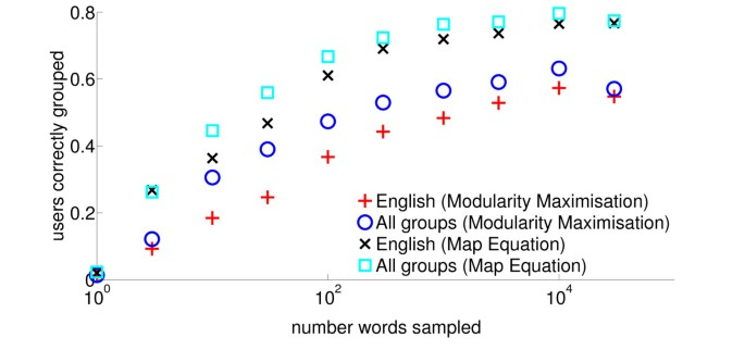Word usage mirrors community structure in the online social ...
