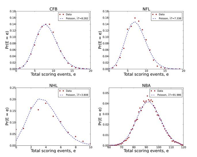 Scoring dynamics across professional team sports: tempo, balance and