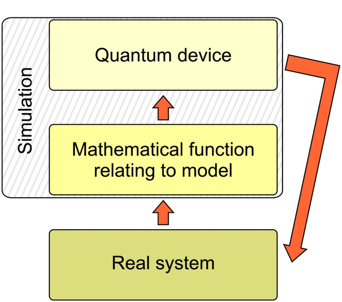 What is a quantum simulator? | EPJ Quantum Technology | Full Text