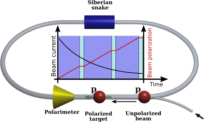 Low-energy spin-physics experiments with polarized beams and ...
