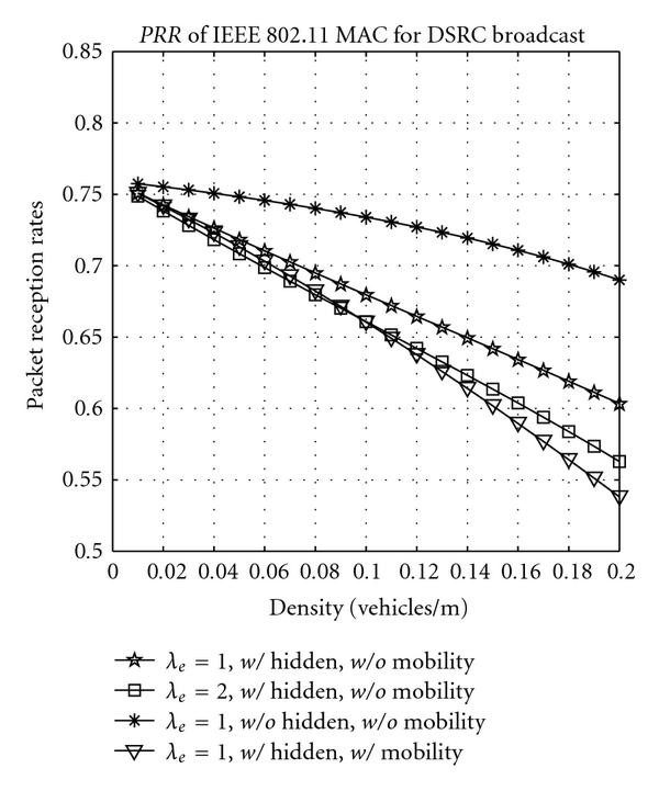 Performance and Reliability of DSRC Vehicular Safety
