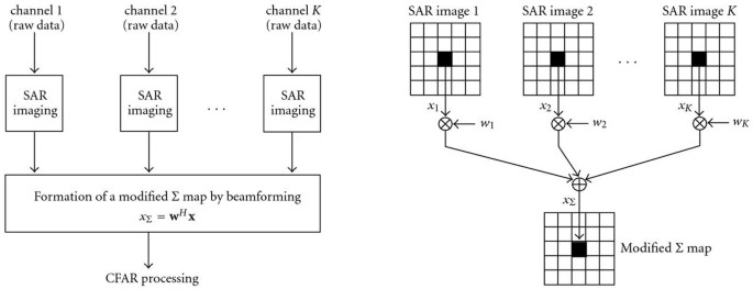 Knowledge-Aided Multichannel Adaptive SAR/GMTI Processing