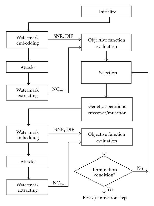 A Genetic Algorithm Optimization Technique for Multiwavelet-Based