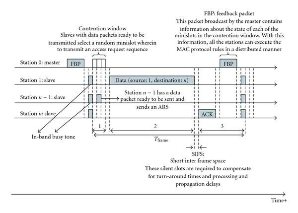 Performance Analysis of a Cluster-Based MAC Protocol for