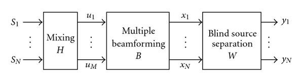 Combining Superdirective Beamforming and Frequency-Domain