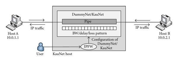 Emulating Opportunistic Networks with KauNet Triggers