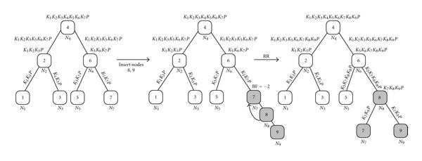 Efficient Key Agreements in Dynamic Multicast Height