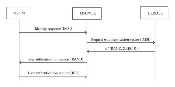A USIM-Based Uniform Access Authentication Framework in