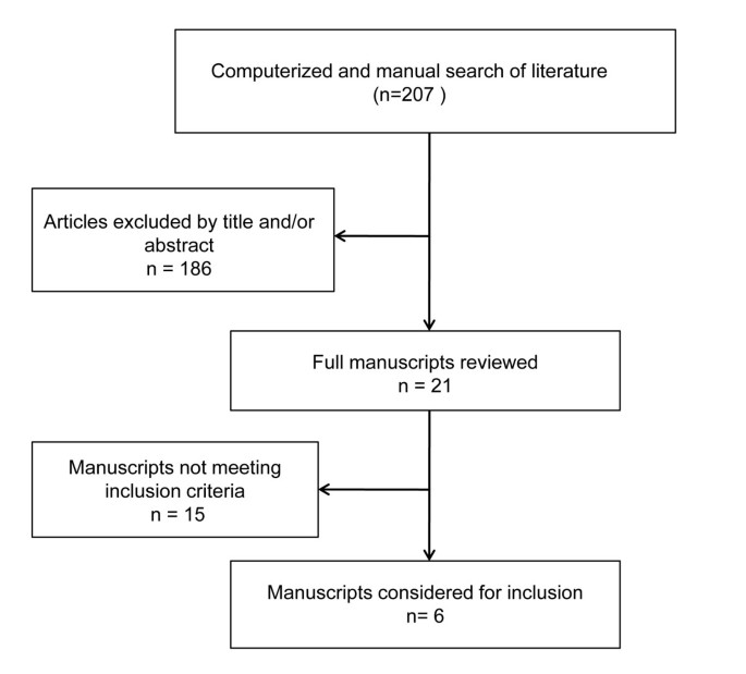 Therapeutic efficacy and safety of botulinum toxin type A in