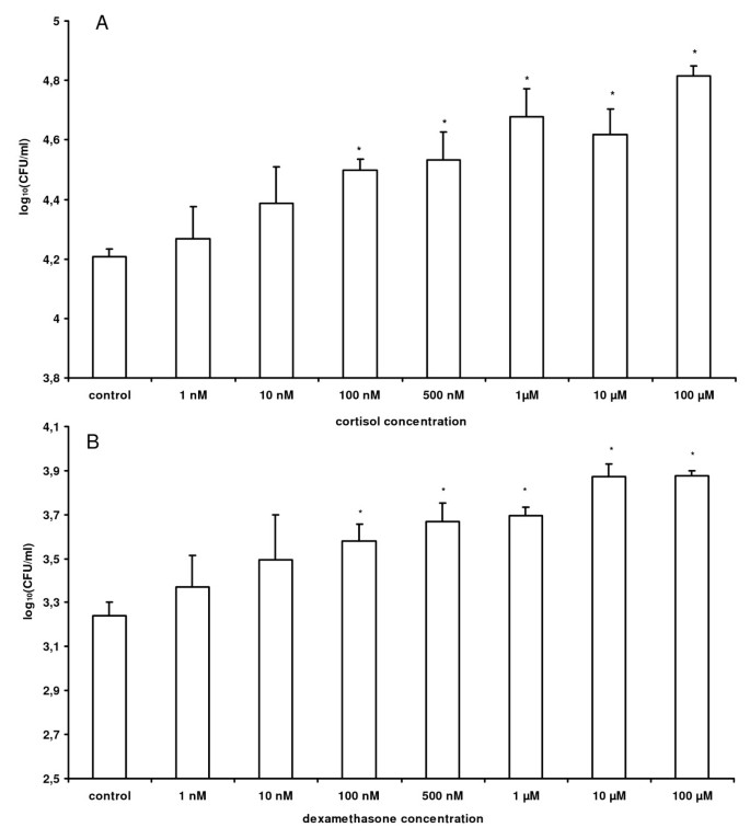 Stress induced Salmonella Typhimurium recrudescence in pigs