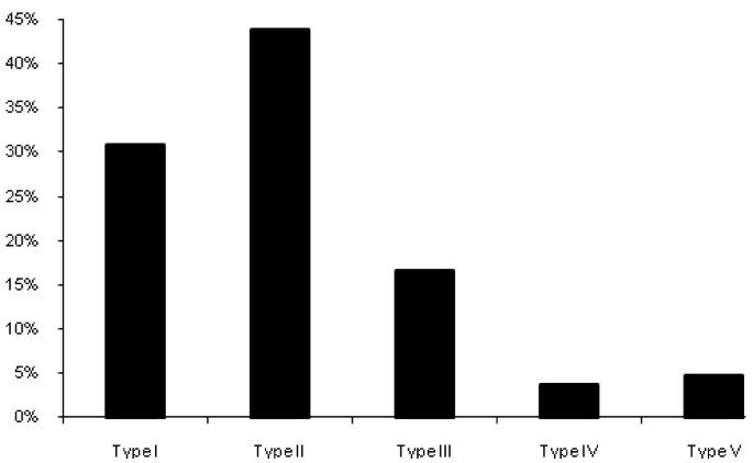 The impact of the genotype on the prevalence of classical