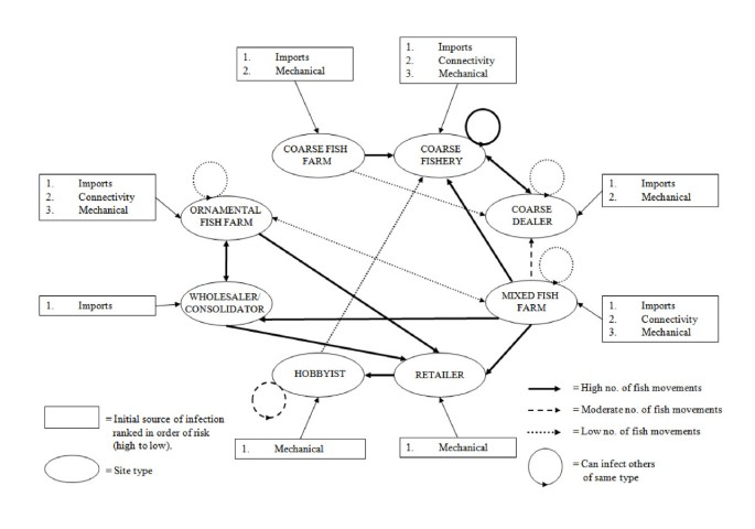 The Application Of Epidemiology In Aquatic Animal Health