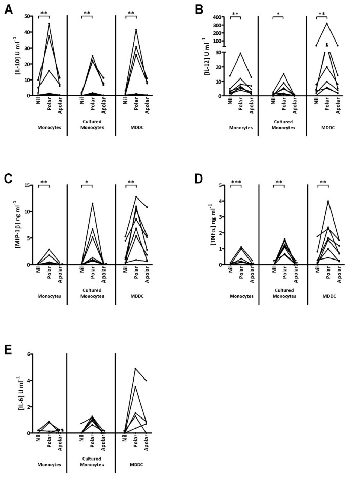 Differential Effects Of Mycobacterium Bovis Derived Polar And Apolar Lipid Fractions On Bovine Innate Immune Cells Veterinary Research Full Text