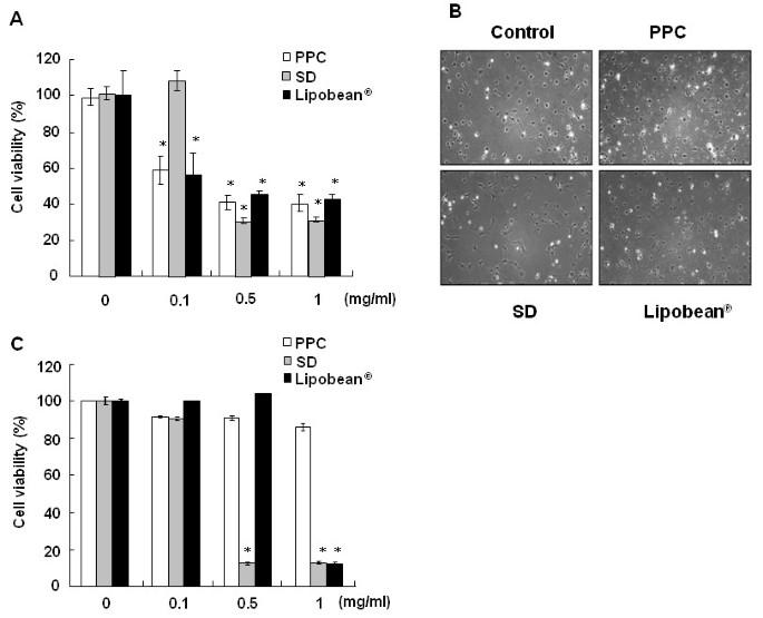 Phosphatidylcholine induces apoptosis of 3T3-L1 adipocytes