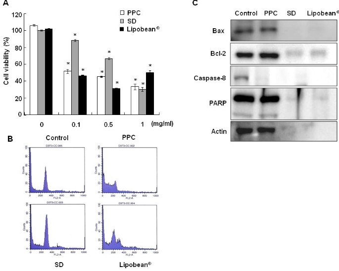 Phosphatidylcholine induces apoptosis of 3T3-L1 adipocytes