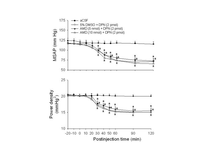 Nontranscriptional activation of PI3K/Akt signaling mediates