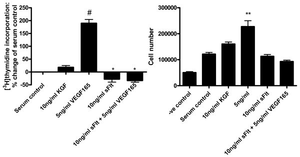 Vascular Endothelial Growth Factor (VEGF) isoform expression