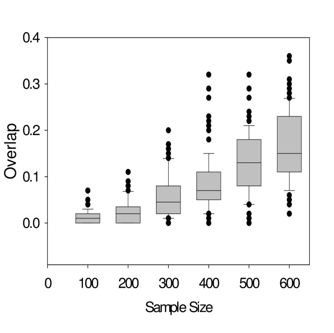 Effects of sample size on robustness and prediction accuracy