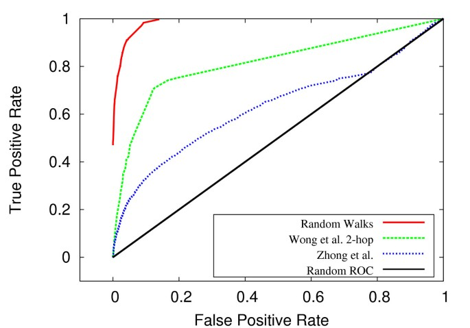 Predicting genetic interactions with random walks on