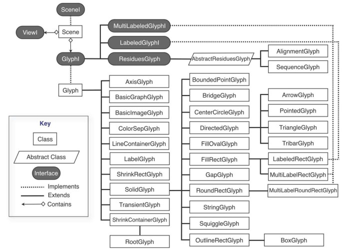 Genoviz Software Development Kit: Java tool kit for building