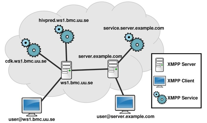 XMPP for cloud computing in bioinformatics supporting