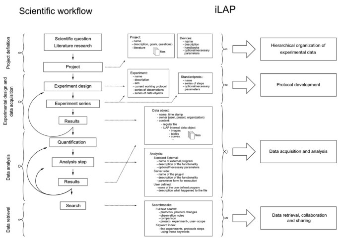 iLAP: a workflow-driven software for experimental protocol ...