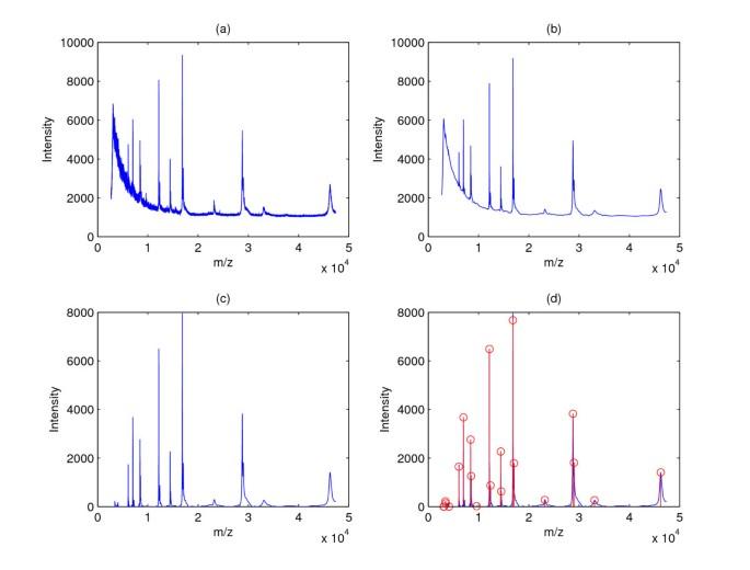 Comparison of public peak detection algorithms for MALDI mass