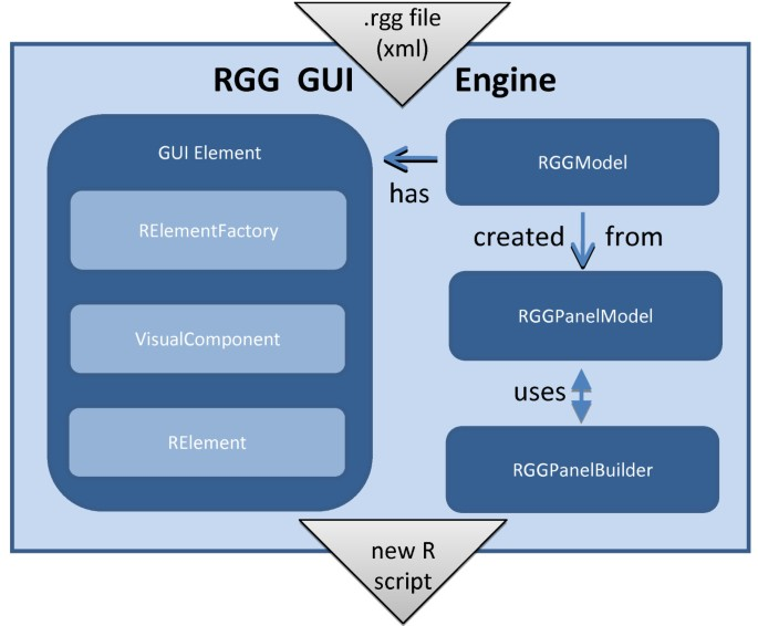 RGG: A general GUI Framework for R scripts | BMC