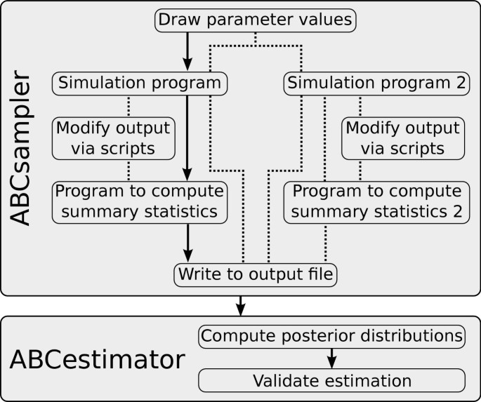 ABCtoolbox: a versatile toolkit for approximate Bayesian