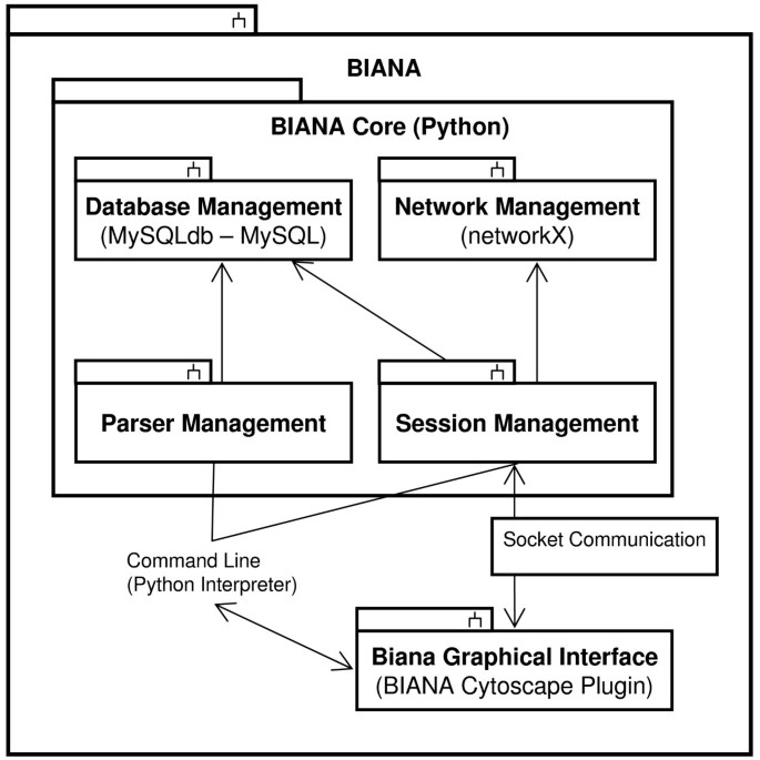 Biana: a software framework for compiling biological interactions