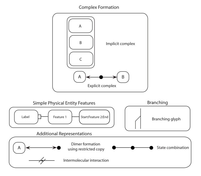 A formal MIM specification and tools for the common exchange