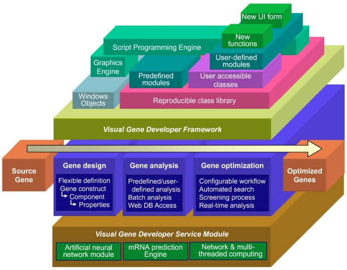 Visual gene developer: a fully programmable bioinformatics software