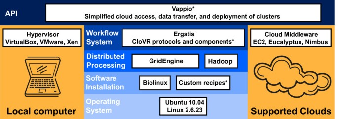 CloVR: A virtual machine for automated and portable sequence