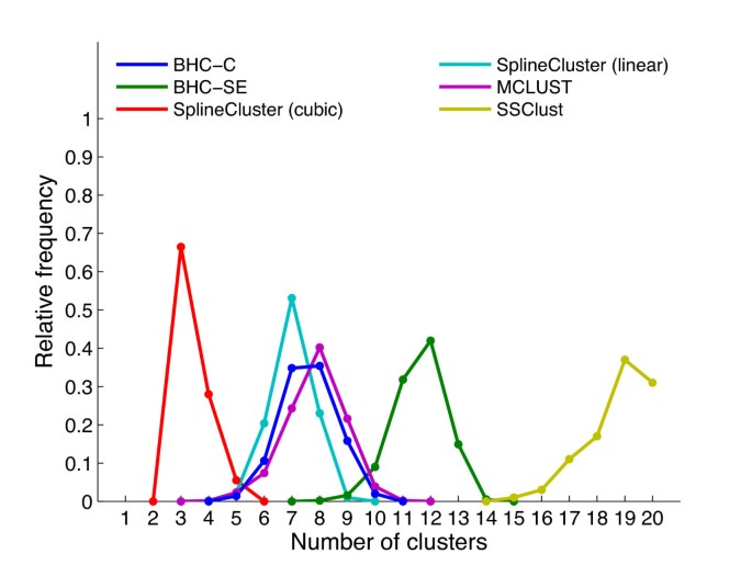 Bayesian hierarchical clustering for microarray time series